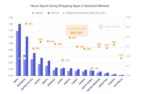 Mobile users spending 49% more time in retail apps