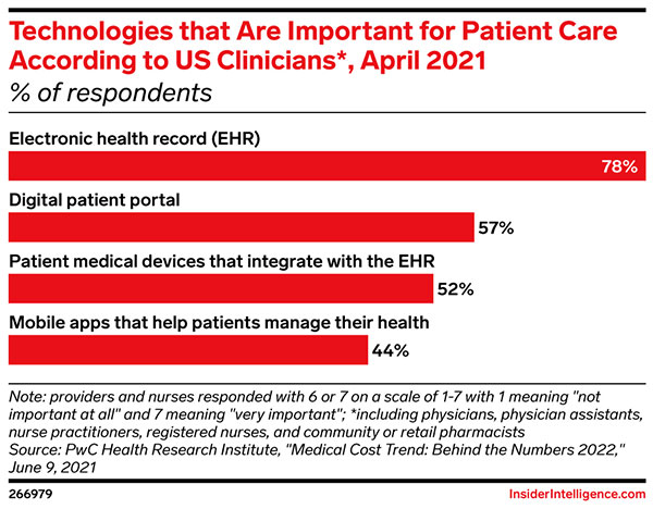 Over 350K digital health apps are flooding the market