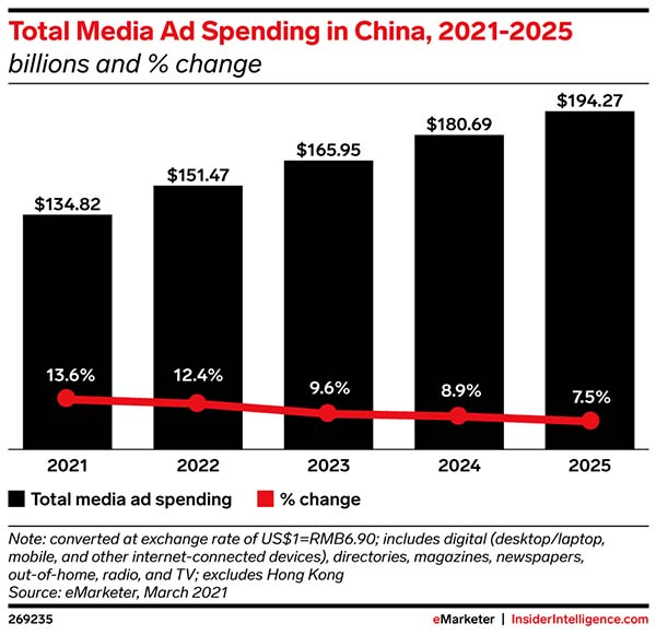 China's conviction to reshape media to its image upends digital marketing world