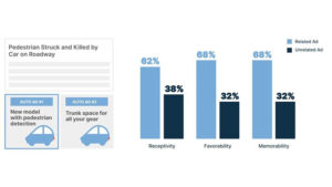 Mobile ads 23% more memorable when ads match content