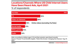 More US children encounter ads on YouTube than on any other platform