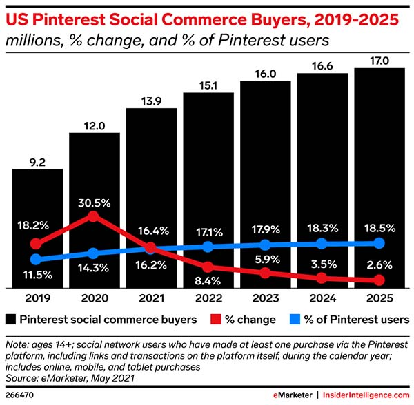 Pinterest pines for more social buyers