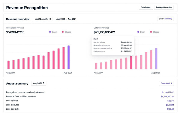 Stripe launches new financial reporting tool for SaaS businesses