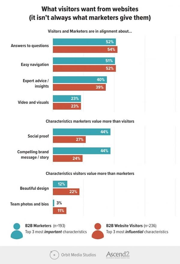 What Do Website Visitors Want? It's Not What B2B Brands Are Giving Them