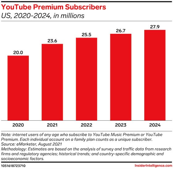 YouTube Premium will accrue 23.6 million US subscribers by year-end 2021