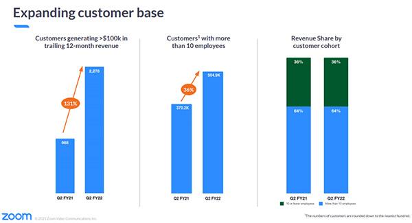 Zoom's post COVID-19 reality: SMB demand volatile, platform pivot promising
