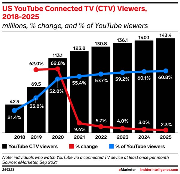More than half of US YouTube viewers watch on a CTV device