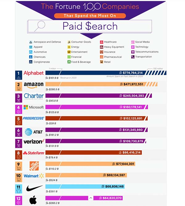 The Fortune 100 Companies That Spend the Most on Paid Search